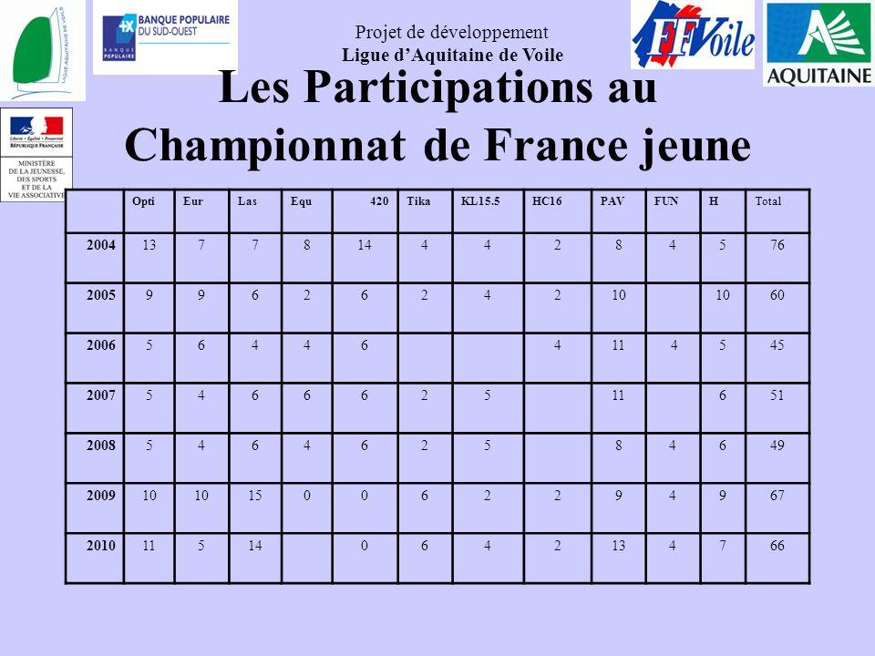 Projet de développement Ligue dAquitaine de Voile Les Participations au Championnat de France jeune OptiEurLasEqu420TikaKL15.5HC16PAVFUNHTotal 2004137