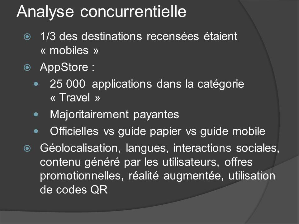Analyse concurrentielle 1/3 des destinations recensées étaient « mobiles » AppStore : 25 000 applications dans la catégorie « Travel » Majoritairement
