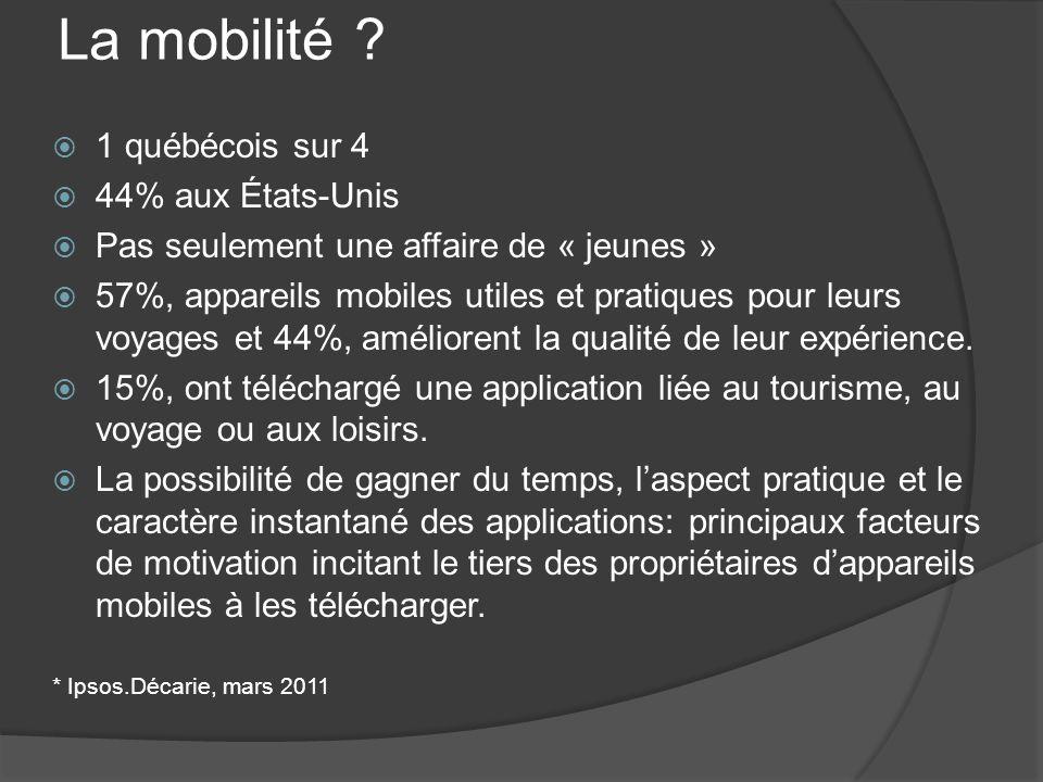 La mobilité ? 1 québécois sur 4 44% aux États-Unis Pas seulement une affaire de « jeunes » 57%, appareils mobiles utiles et pratiques pour leurs voyag