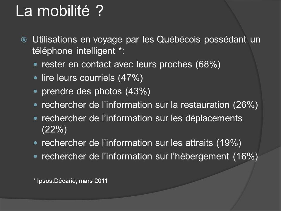 La mobilité ? Utilisations en voyage par les Québécois possédant un téléphone intelligent *: rester en contact avec leurs proches (68%) lire leurs cou