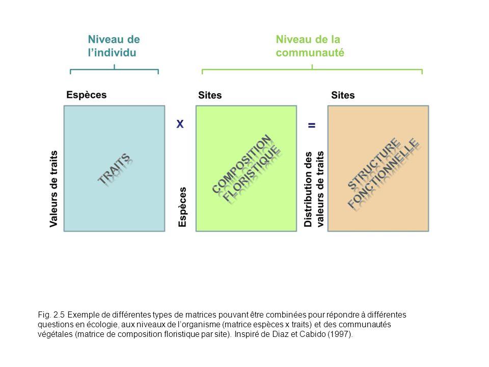Fig. 2.5 Exemple de différentes types de matrices pouvant être combinées pour répondre à différentes questions en écologie, aux niveaux de lorganisme
