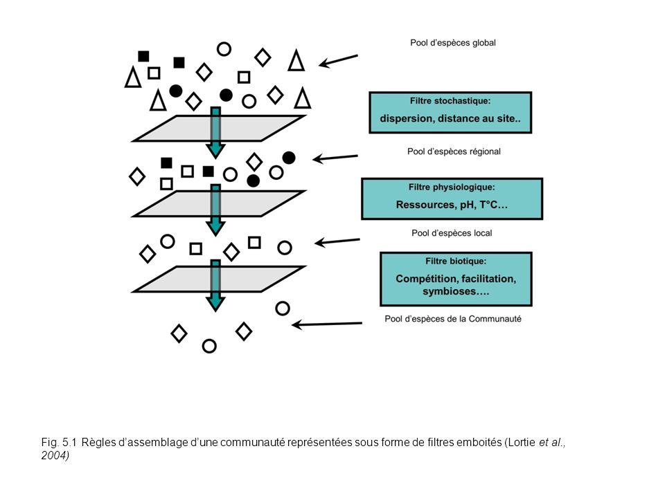 Fig. 5.1 Règles dassemblage dune communauté représentées sous forme de filtres emboités (Lortie et al., 2004)