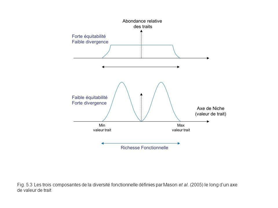 Fig. 5.3 Les trois composantes de la diversité fonctionnelle définies par Mason et al. (2005) le long dun axe de valeur de trait