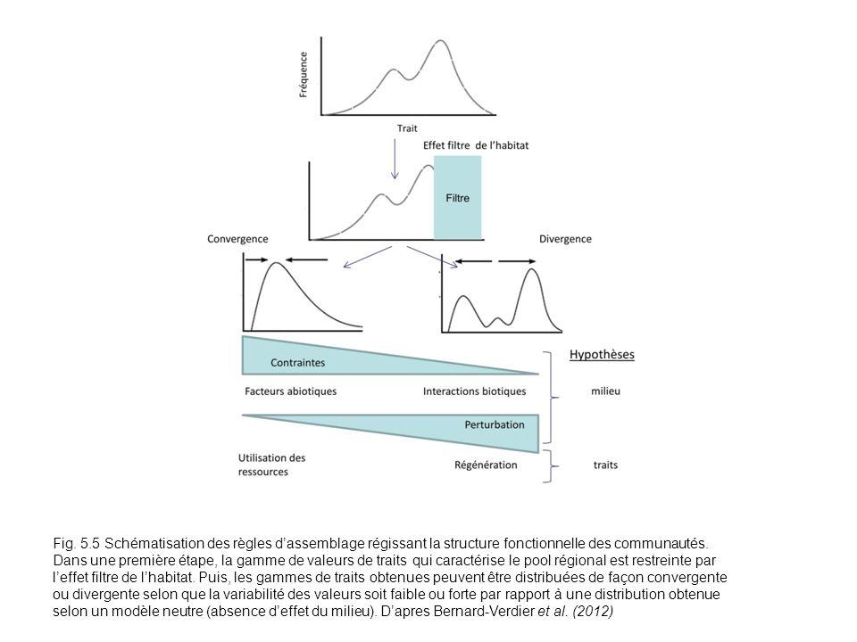 Fig. 5.5 Schématisation des règles dassemblage régissant la structure fonctionnelle des communautés. Dans une première étape, la gamme de valeurs de t