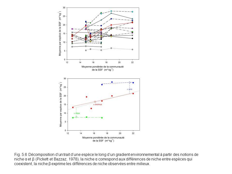Fig. 5.6 Décomposition dun trait dune espèce le long dun gradient environnemental à partir des notions de niche α et β (Pickett et Bazzaz, 1978), la n