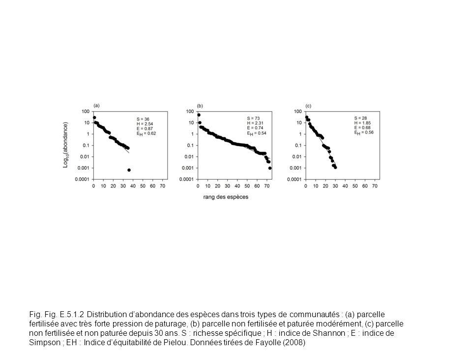 Fig. Fig. E.5.1.2 Distribution dabondance des espèces dans trois types de communautés : (a) parcelle fertilisée avec très forte pression de paturage,