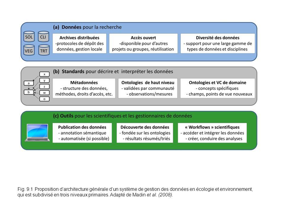 Fig. 9.1 Proposition darchitecture générale dun système de gestion des données en écologie et environnement, qui est subdivisé en trois niveaux primai