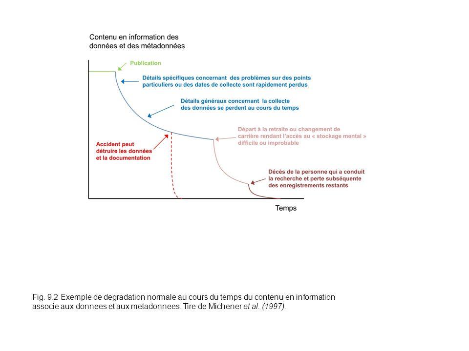 Fig. 9.2 Exemple de degradation normale au cours du temps du contenu en information associe aux donnees et aux metadonnees. Tire de Michener et al. (1