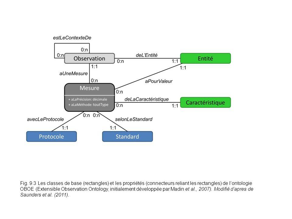 Fig. 9.3 Les classes de base (rectangles) et les propriétés (connecteurs reliant les rectangles) de lontologie OBOE (Extensible Observation Ontology,