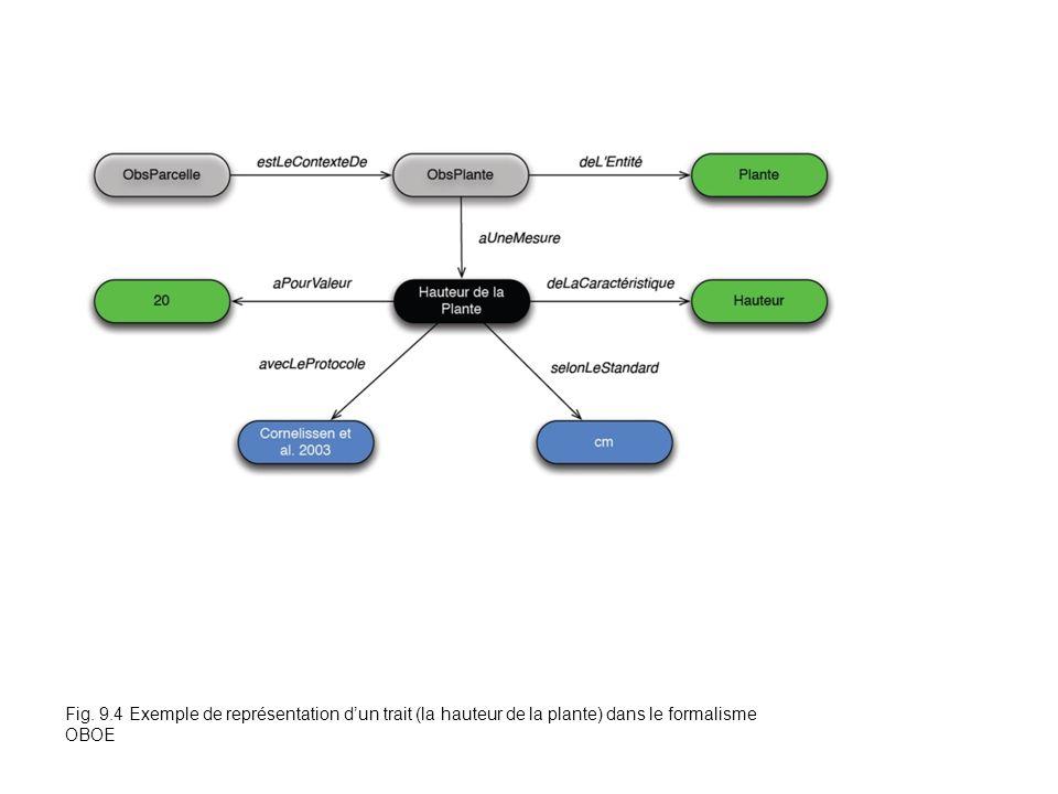 Fig. 9.4 Exemple de représentation dun trait (la hauteur de la plante) dans le formalisme OBOE