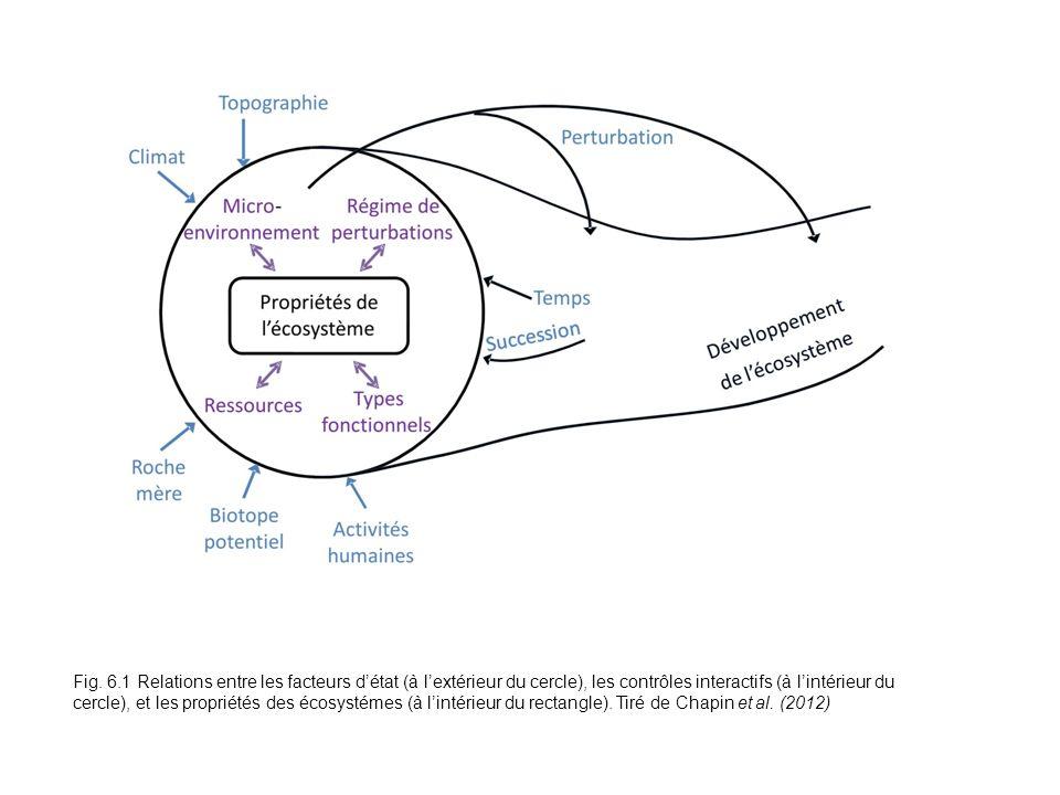 Fig. 6.1 Relations entre les facteurs détat (à lextérieur du cercle), les contrôles interactifs (à lintérieur du cercle), et les propriétés des écosys