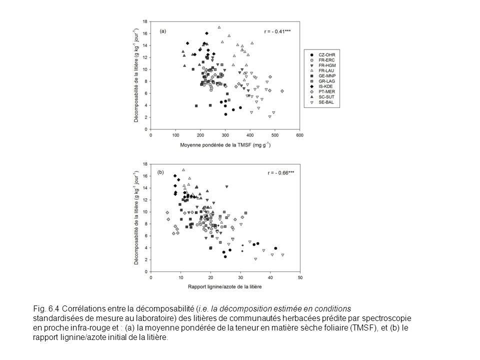 Fig. 6.4 Corrélations entre la décomposabilité (i.e.