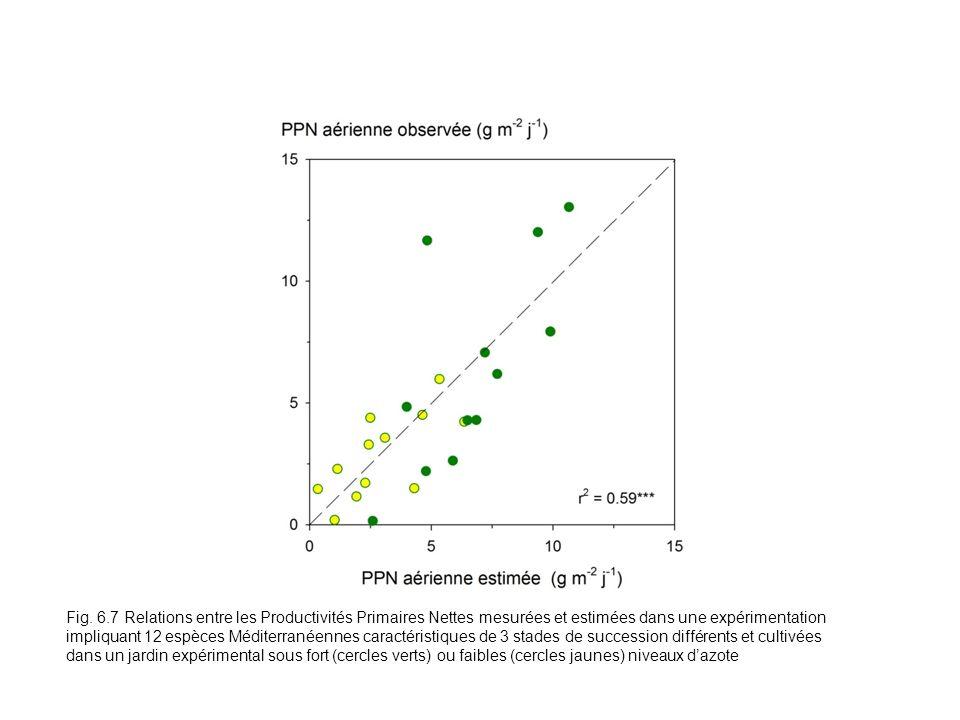 Fig. 6.7 Relations entre les Productivités Primaires Nettes mesurées et estimées dans une expérimentation impliquant 12 espèces Méditerranéennes carac