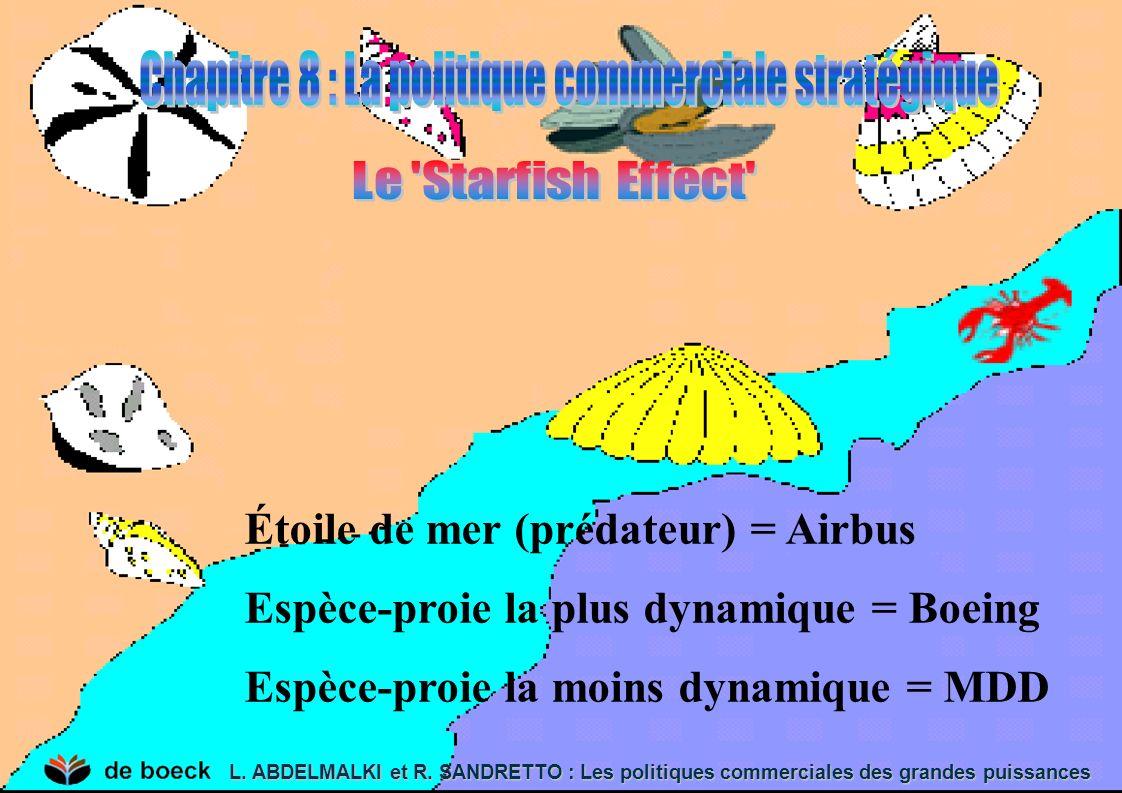 Étoile de mer (prédateur) = Airbus Espèce-proie la plus dynamique = Boeing Espèce-proie la moins dynamique = MDD L. ABDELMALKI et R. SANDRETTO : Les p