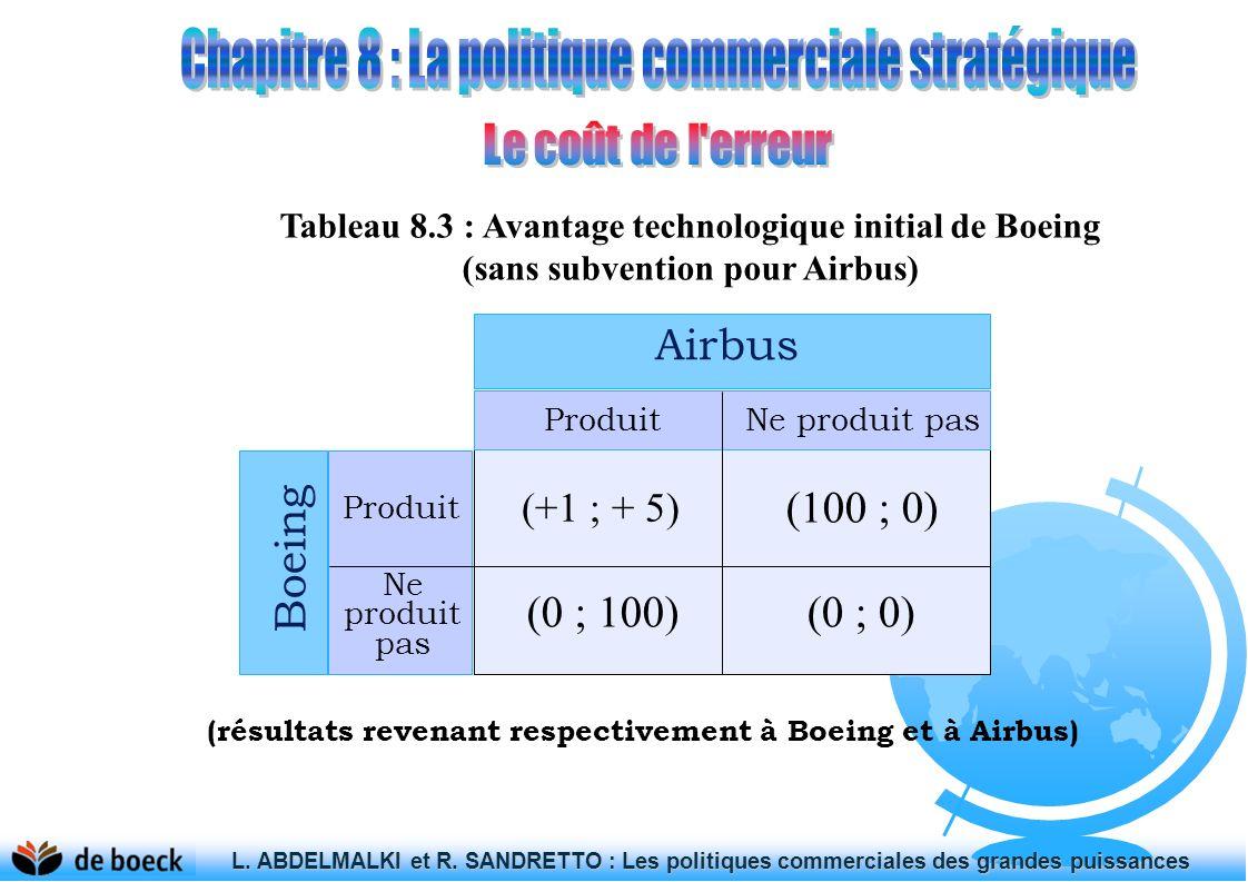 Tableau 8.3 : Avantage technologique initial de Boeing (sans subvention pour Airbus) (-5 ; -5) (100 ; 0) (0 ; 100)(0 ; 0) ProduitNe produit pas Airbus