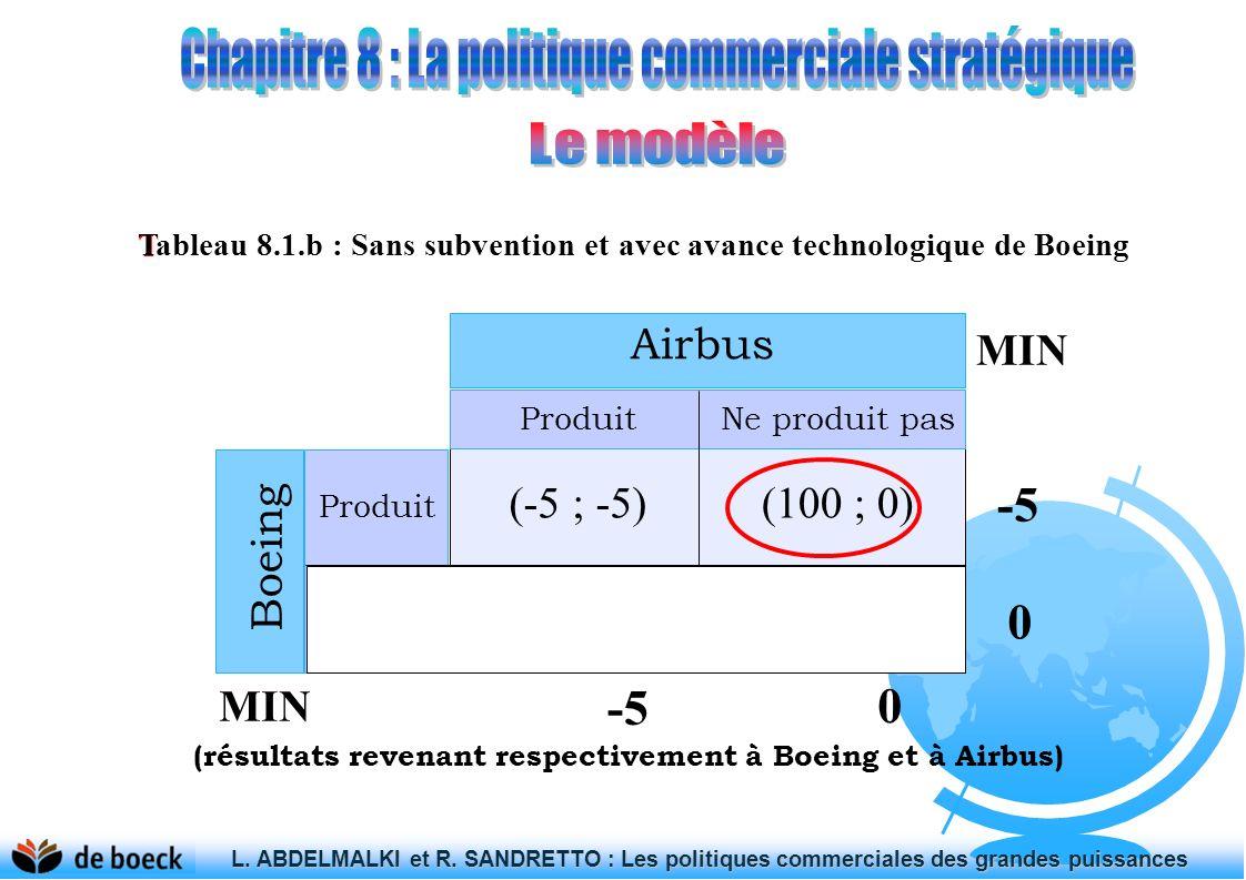 Tableau 8.1.a : Sans subvention et sans avance technologique préalable L. ABDELMALKI et R. SANDRETTO : Les politiques commerciales des grandes puissan