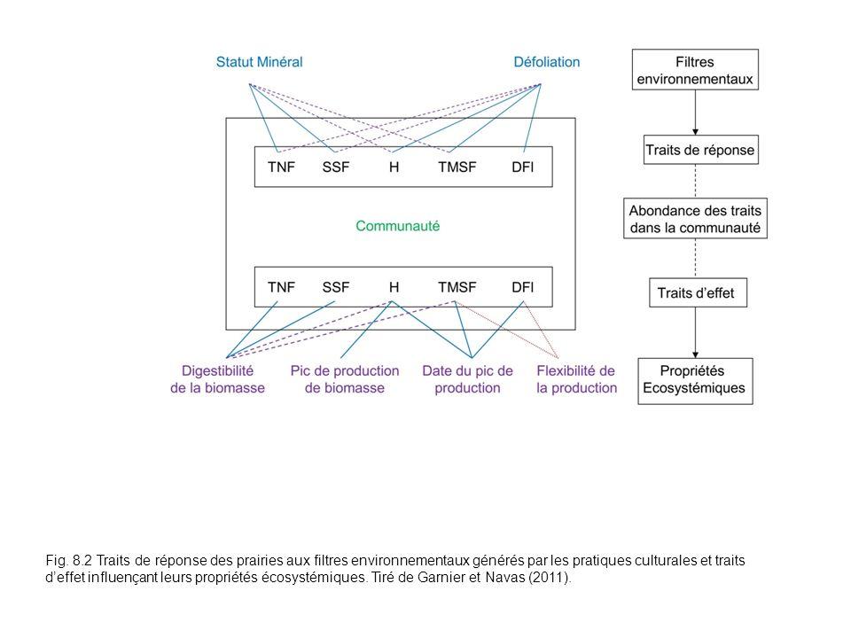 Fig. 8.2 Traits de réponse des prairies aux filtres environnementaux générés par les pratiques culturales et traits deffet influençant leurs propriété