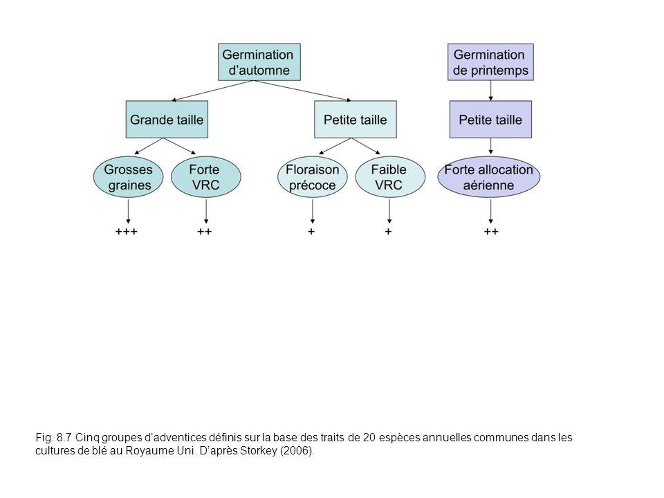 Fig. 8.7 Cinq groupes dadventices définis sur la base des traits de 20 espèces annuelles communes dans les cultures de blé au Royaume Uni. Daprès Stor