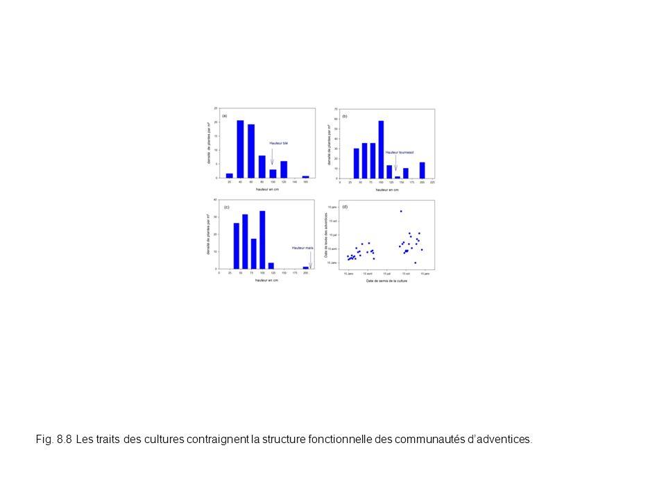 Fig. 8.8 Les traits des cultures contraignent la structure fonctionnelle des communautés dadventices.