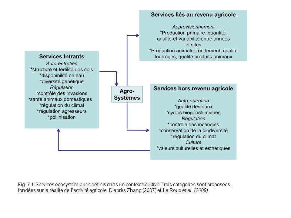 Fig. 7.1 Services écosystémiques définis dans un contexte cultivé. Trois catégories sont proposées, fondées sur la réalité de lactivité agricole. Dapr