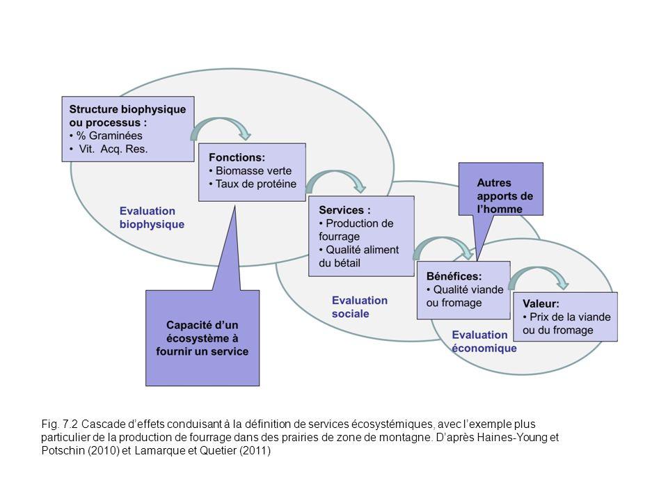 Fig. 7.2 Cascade deffets conduisant à la définition de services écosystémiques, avec lexemple plus particulier de la production de fourrage dans des p