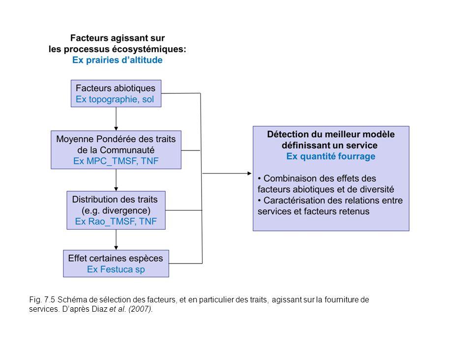 Fig. 7.5 Schéma de sélection des facteurs, et en particulier des traits, agissant sur la fourniture de services. Daprès Diaz et al. (2007).