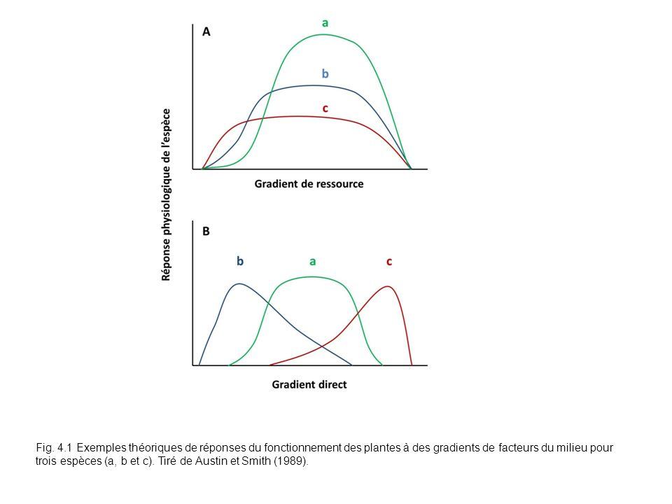 Fig. 4.1 Exemples théoriques de réponses du fonctionnement des plantes à des gradients de facteurs du milieu pour trois espèces (a, b et c). Tiré de A