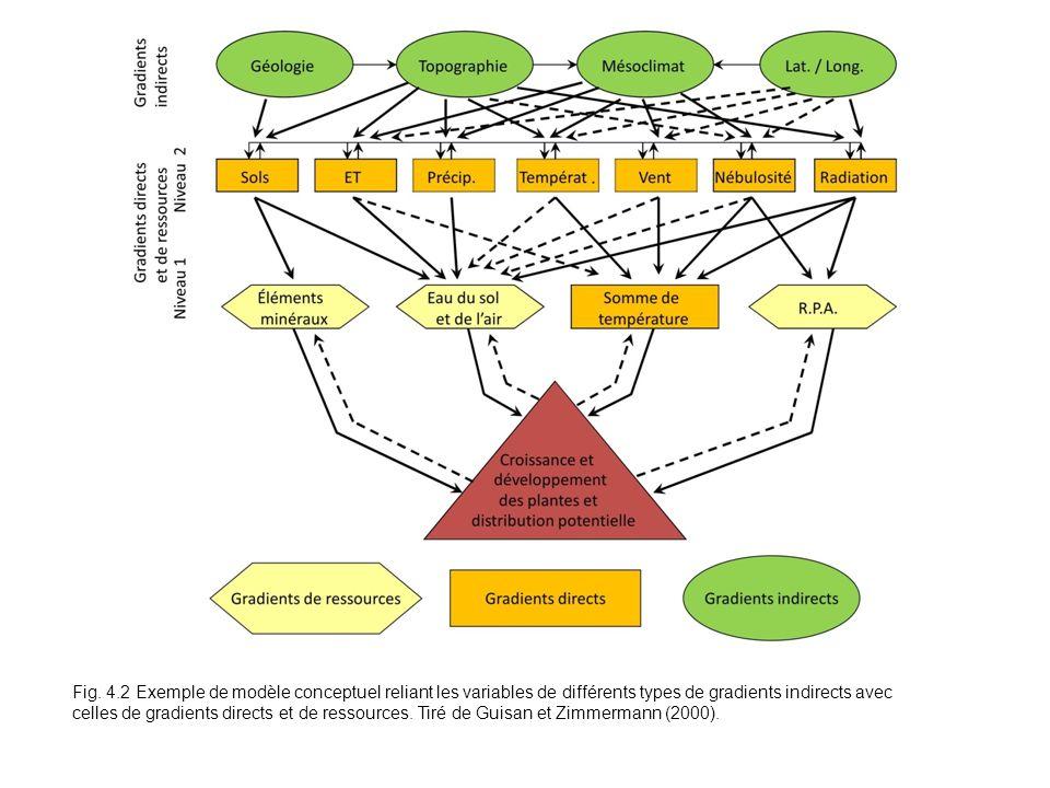 Fig. 4.2 Exemple de modèle conceptuel reliant les variables de différents types de gradients indirects avec celles de gradients directs et de ressourc