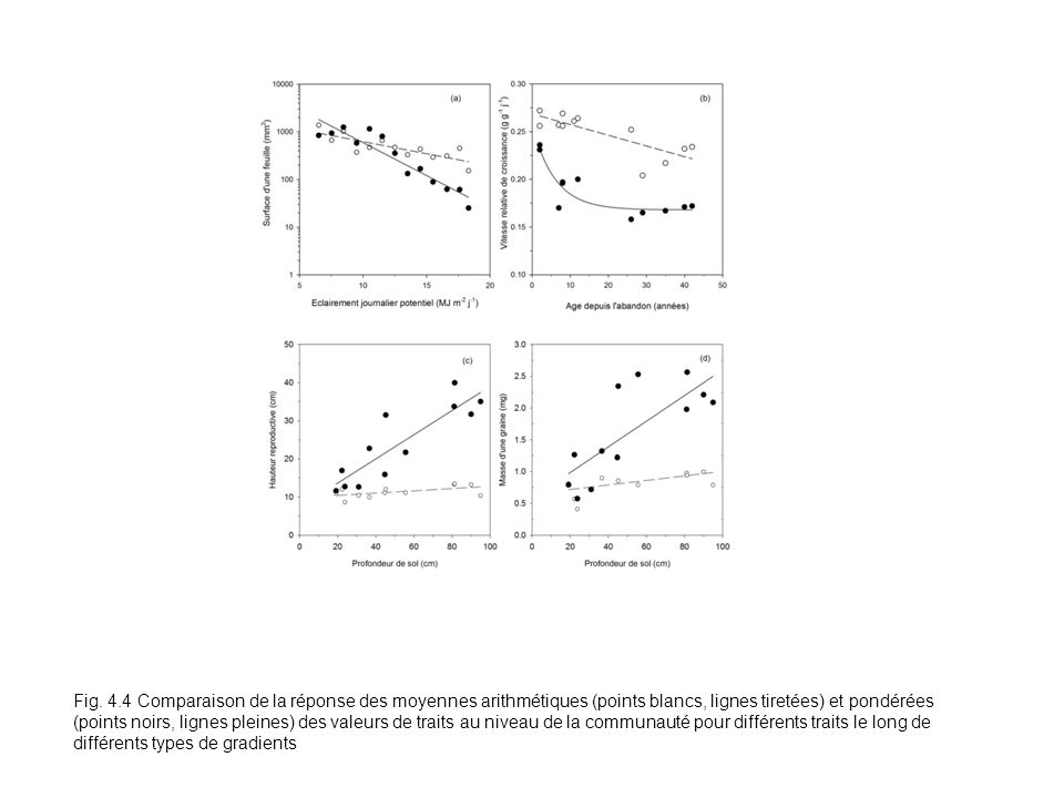 Fig. 4.4 Comparaison de la réponse des moyennes arithmétiques (points blancs, lignes tiretées) et pondérées (points noirs, lignes pleines) des valeurs