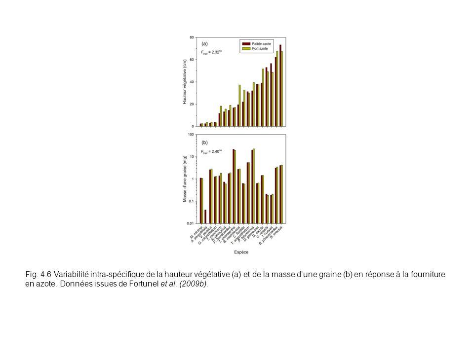 Fig. 4.6 Variabilité intra-spécifique de la hauteur végétative (a) et de la masse dune graine (b) en réponse à la fourniture en azote. Données issues