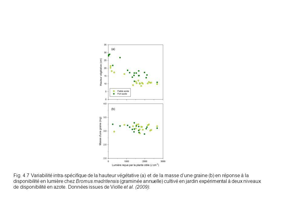 Fig. 4.7 Variabilité intra-spécifique de la hauteur végétative (a) et de la masse dune graine (b) en réponse à la disponibilité en lumière chez Bromus