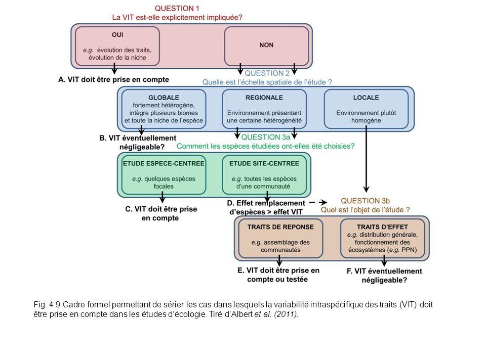 Fig. 4.9 Cadre formel permettant de sérier les cas dans lesquels la variabilité intraspécifique des traits (VIT) doit être prise en compte dans les ét