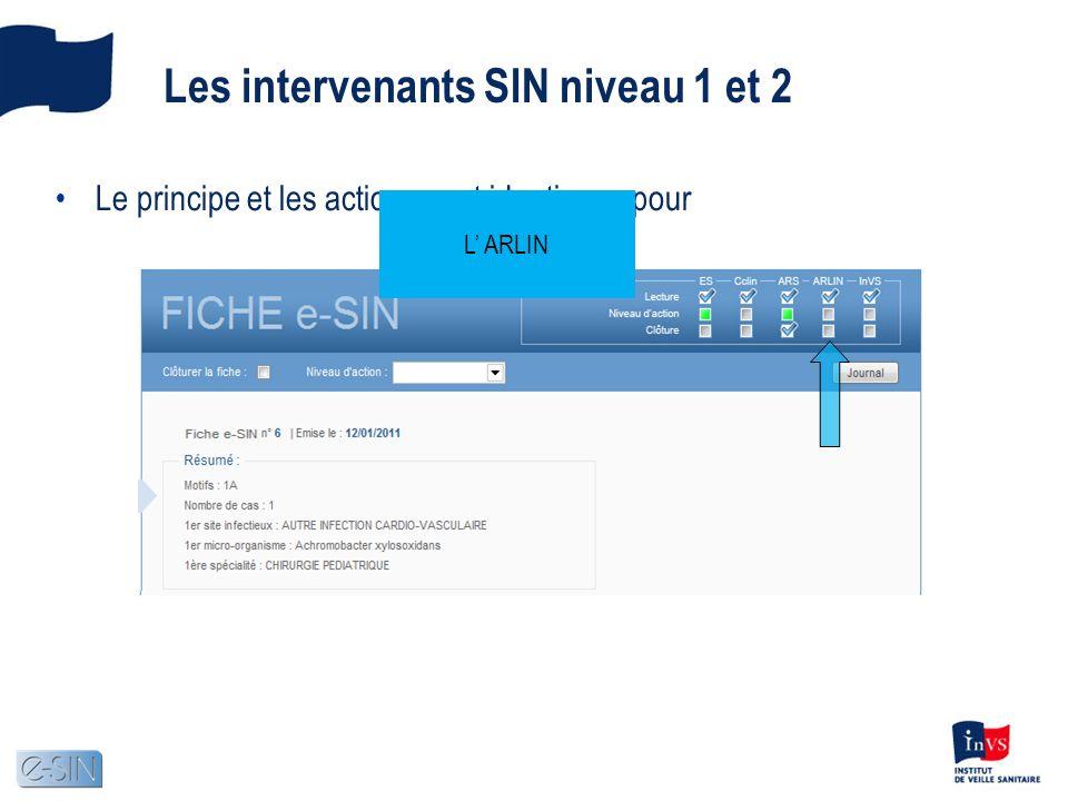 Les intervenants SIN niveau 1 et 2 Le principe et les actions sont identiques pour LE CclinL InVSL ARLIN