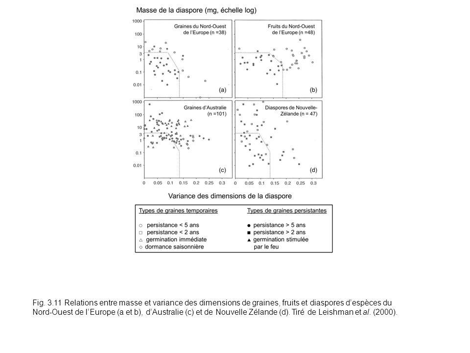 Fig. 3.11 Relations entre masse et variance des dimensions de graines, fruits et diaspores despèces du Nord-Ouest de lEurope (a et b), dAustralie (c)