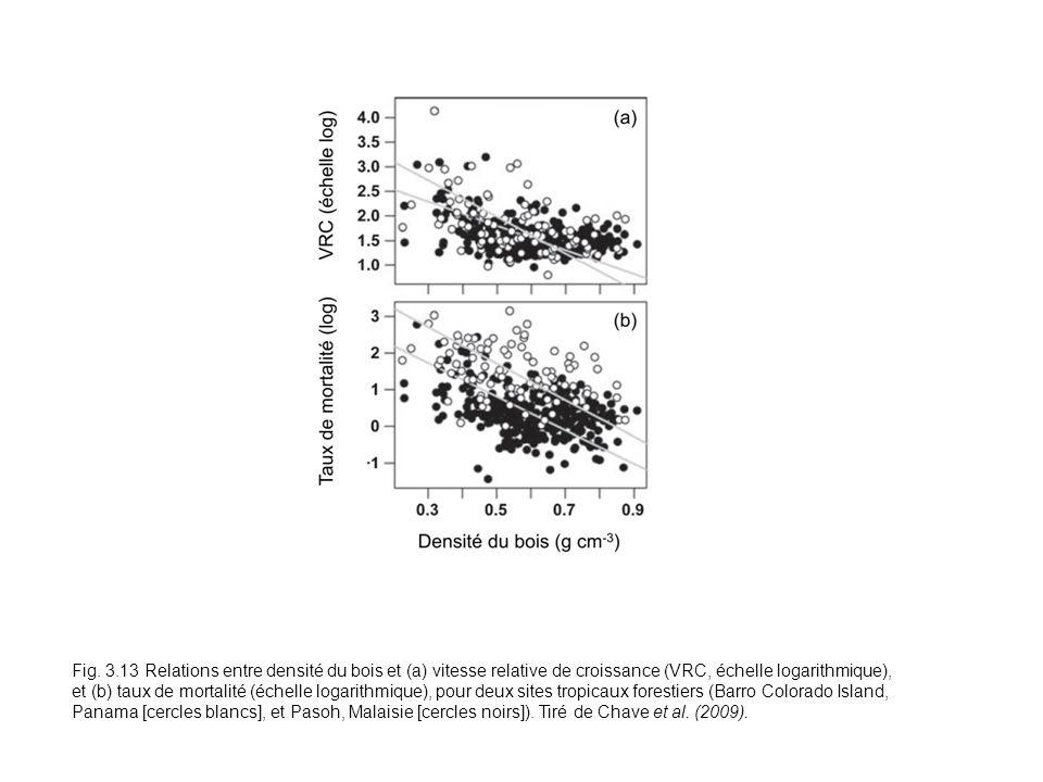 Fig. 3.13 Relations entre densité du bois et (a) vitesse relative de croissance (VRC, échelle logarithmique), et (b) taux de mortalité (échelle logari