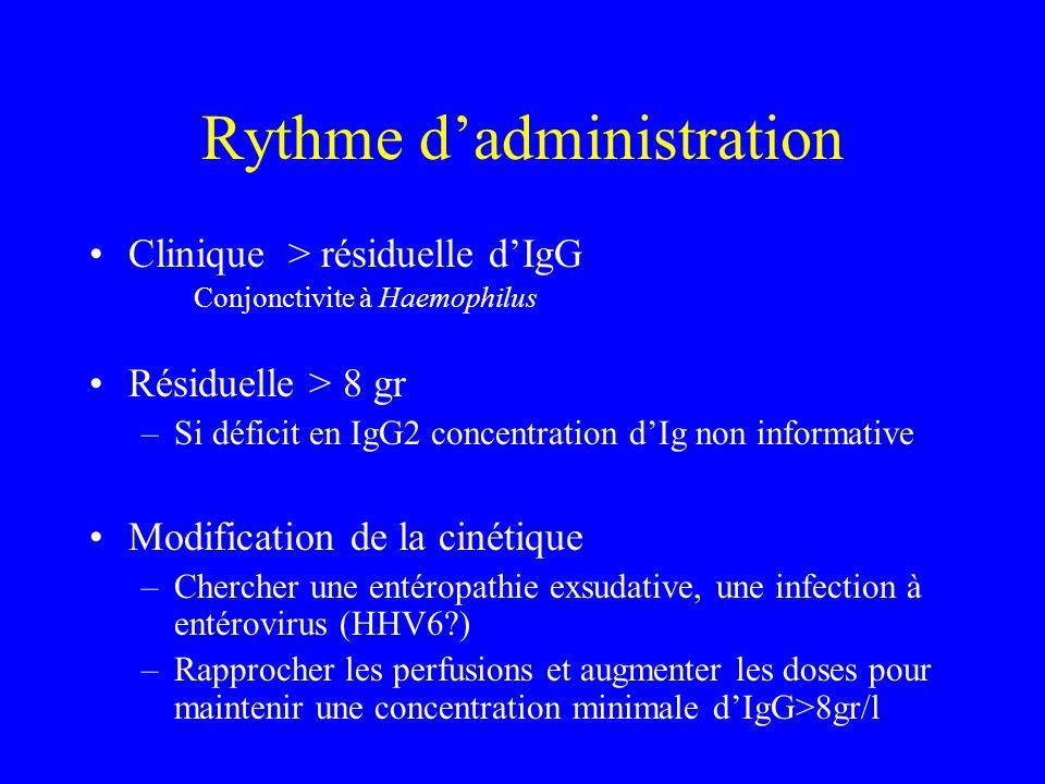Rythme dadministration Clinique > résiduelle dIgG Conjonctivite à Haemophilus Résiduelle > 8 gr –Si déficit en IgG2 concentration dIg non informative
