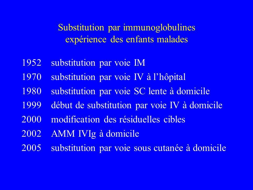 Substitution par immunoglobulines expérience des enfants malades 1952 substitution par voie IM 1970 substitution par voie IV à lhôpital 1980 substitut