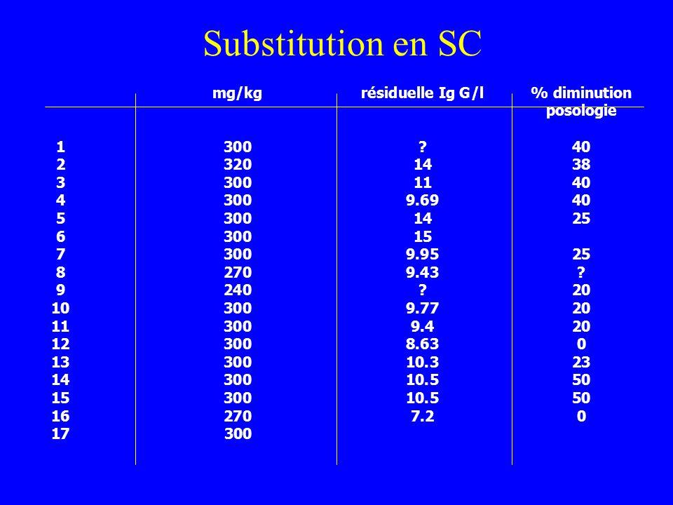 Substitution en SC PatientPosologie SC/3sRésiduelle% diminution mg/kgrésiduelle Ig G/l% diminution posologie 1300?40 23201438 33001140 43009.6940 5300