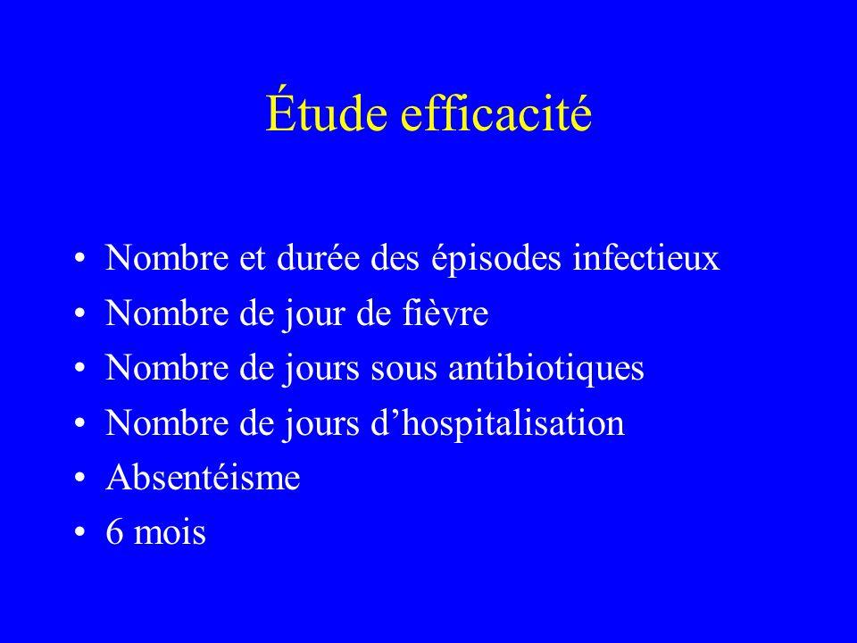 Étude efficacité Nombre et durée des épisodes infectieux Nombre de jour de fièvre Nombre de jours sous antibiotiques Nombre de jours dhospitalisation