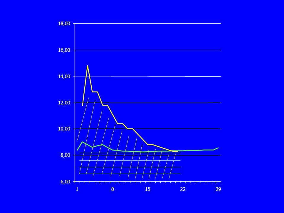 Substitution en SC PatientPosologie SC/3sRésiduelle% diminution mg/kgrésiduelle Ig G/l% diminution posologie 1300?40 23201438 33001140 43009.6940 53001425 630015 73009.9525 82709.43.