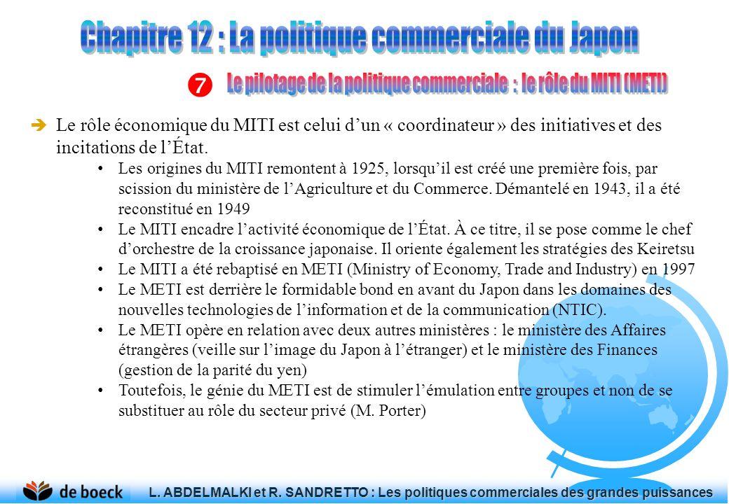 Le rôle économique du MITI est celui dun « coordinateur » des initiatives et des incitations de lÉtat. Les origines du MITI remontent à 1925, lorsquil