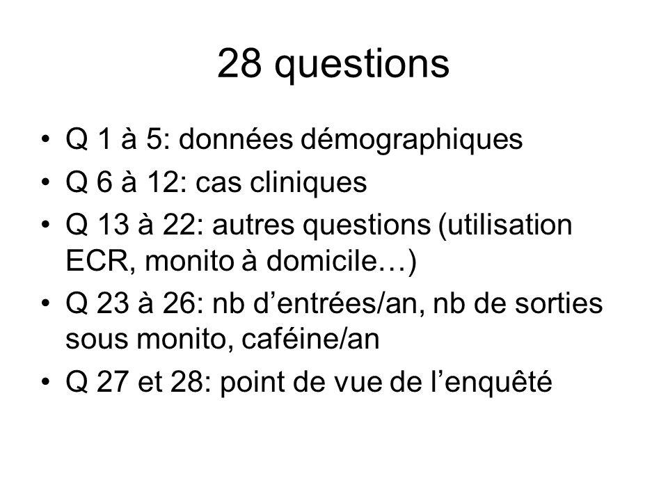 28 questions Q 1 à 5: données démographiques Q 6 à 12: cas cliniques Q 13 à 22: autres questions (utilisation ECR, monito à domicile…) Q 23 à 26: nb dentrées/an, nb de sorties sous monito, caféine/an Q 27 et 28: point de vue de lenquêté