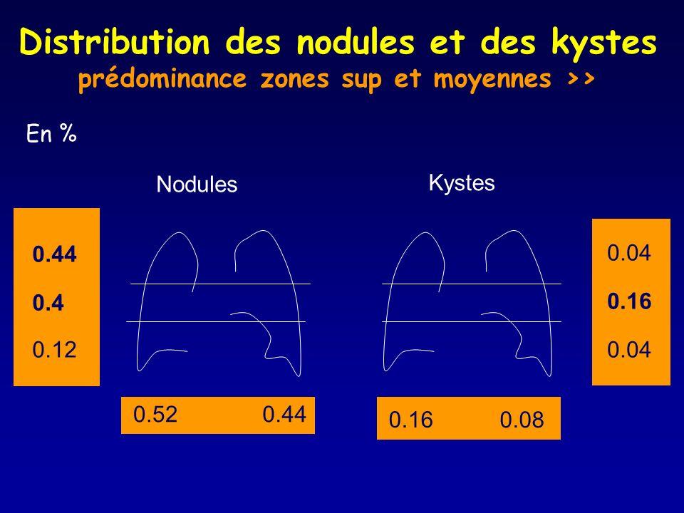 Distribution des nodules et des kystes prédominance zones sup et moyennes >> Nodules Kystes 0.520.44 0.16 0.08 0.04 0.16 0.04 0.44 0.4 0.12 En %