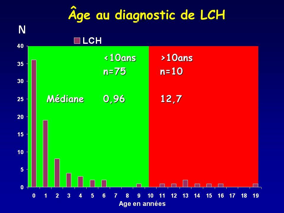 10ans 10ans n=75n=10 Médiane0,9612,7 Âge au diagnostic de LCH