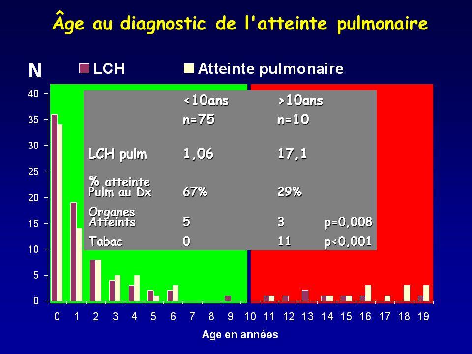 10ans 10ans n=75n=10 LCH pulm1,0617,1 % atteinte Pulm au Dx67%29% Organes Atteints53p=0,008 Tabac011p<0,001 Âge au diagnostic de l'atteinte pulmonaire