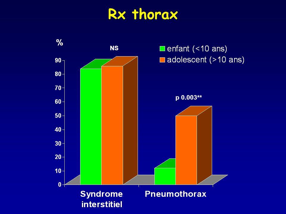 NS p 0.003** Rx thorax