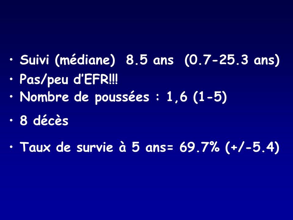 Suivi (médiane)8.5 ans(0.7-25.3 ans) Pas/peu dEFR!!! Nombre de poussées : 1,6 (1-5) 8 décès Taux de survie à 5 ans= 69.7% (+/-5.4)