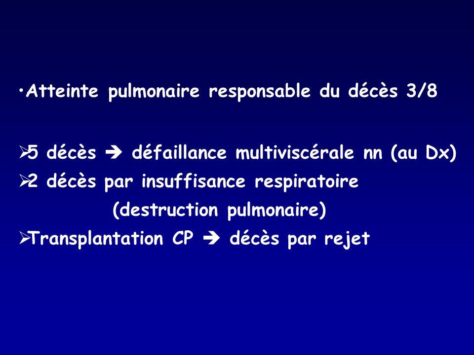 Atteinte pulmonaire responsable du décès 3/8 5 décès défaillance multiviscérale nn (au Dx) 2 décès par insuffisance respiratoire (destruction pulmonai