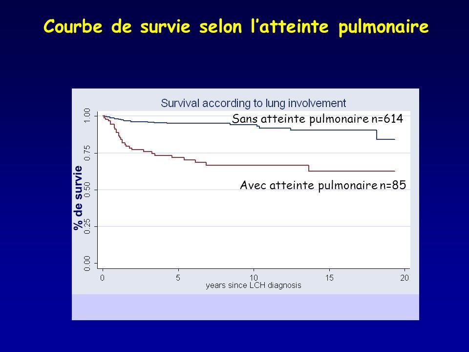 Courbe de survie selon latteinte pulmonaire Années depuis le Dx dHL Sans atteinte pulmonaire n=614 Avec atteinte pulmonaire n=85 % de survie