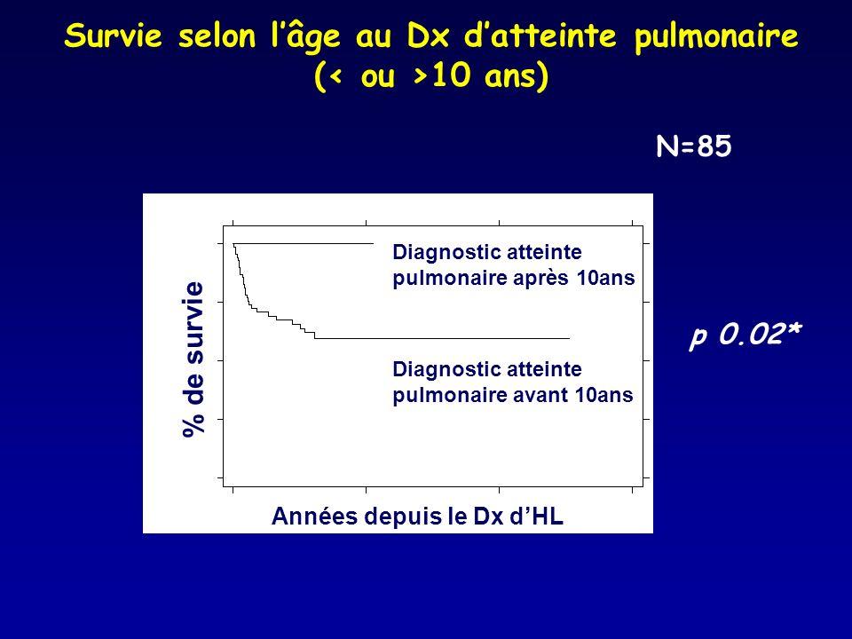 Survie selon lâge au Dx datteinte pulmonaire ( 10 ans) Années depuis le Dx dHL % de survie Diagnostic atteinte pulmonaire après 10ans Diagnostic attei